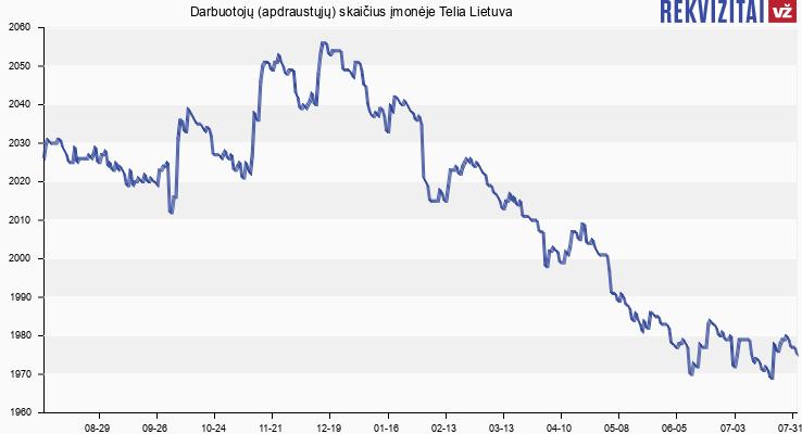 Darbuotojų (apdraustųjų) skaičius įmonėje Telia Lietuva