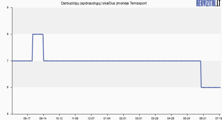 Darbuotojų (apdraustųjų) skaičius įmonėje Terrasport