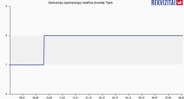 Darbuotojų (apdraustųjų) skaičius įmonėje Tigris