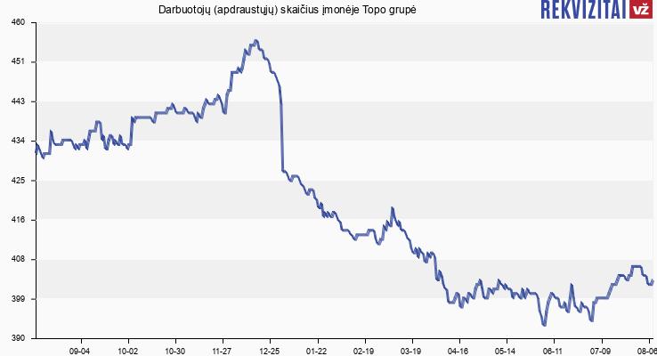 Darbuotojų (apdraustųjų) skaičius įmonėje Topo grupė