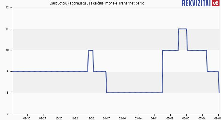 Darbuotojų (apdraustųjų) skaičius įmonėje Transitnet baltic