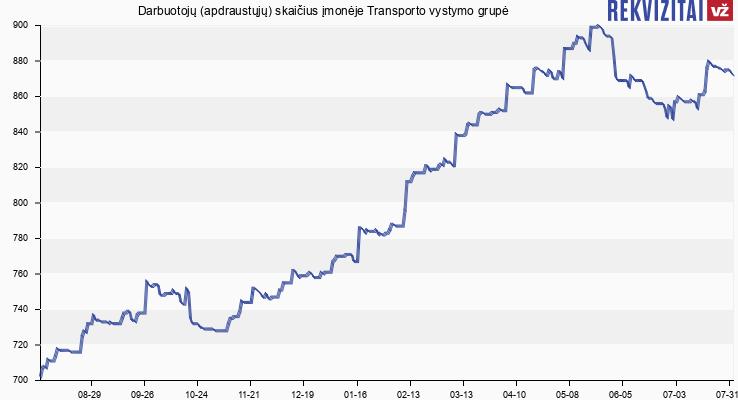 Darbuotojų (apdraustųjų) skaičius įmonėje Transporto vystymo grupė