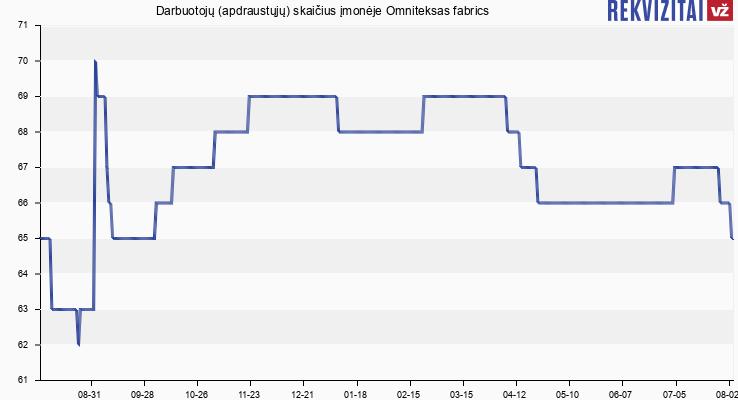 Darbuotojų (apdraustųjų) skaičius įmonėje Tributum