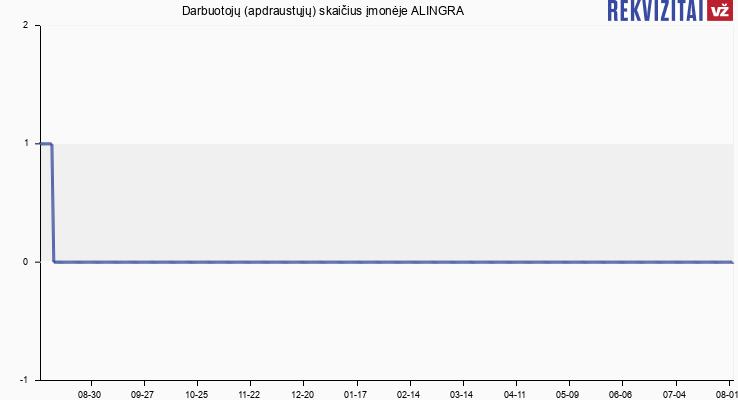 Darbuotojų (apdraustųjų) skaičius įmonėje ALINGRA