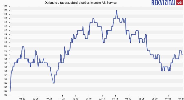 Darbuotojų (apdraustųjų) skaičius įmonėje AS Service