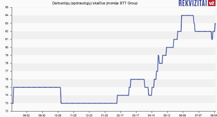 Darbuotojų (apdraustųjų) skaičius įmonėje BTT Group