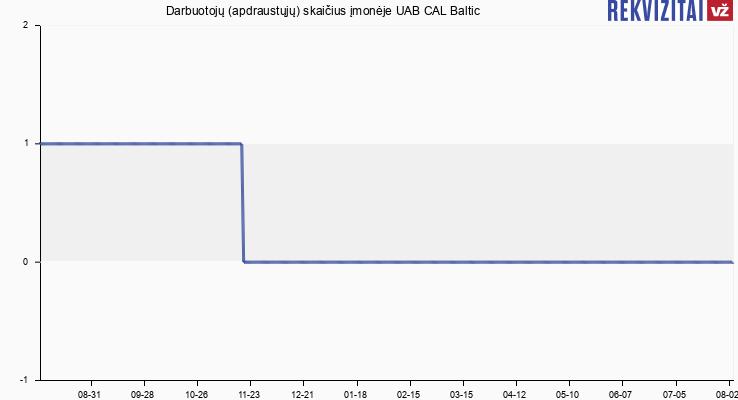 Darbuotojų (apdraustųjų) skaičius įmonėje UAB CAL Baltic