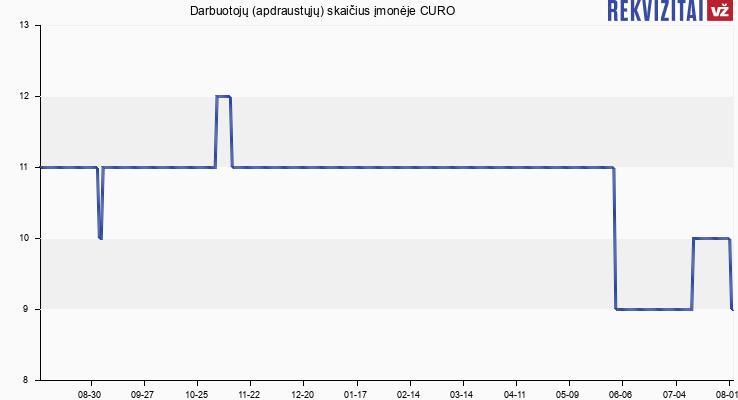 """Darbuotojų (apdraustųjų) skaičius įmonėje UAB """"Curo"""""""