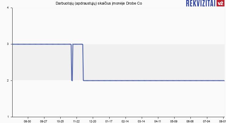 """Darbuotojų (apdraustųjų) skaičius įmonėje UAB """"Drobė Co"""""""