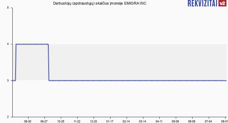 Darbuotojų (apdraustųjų) skaičius įmonėje EMIGRA INC