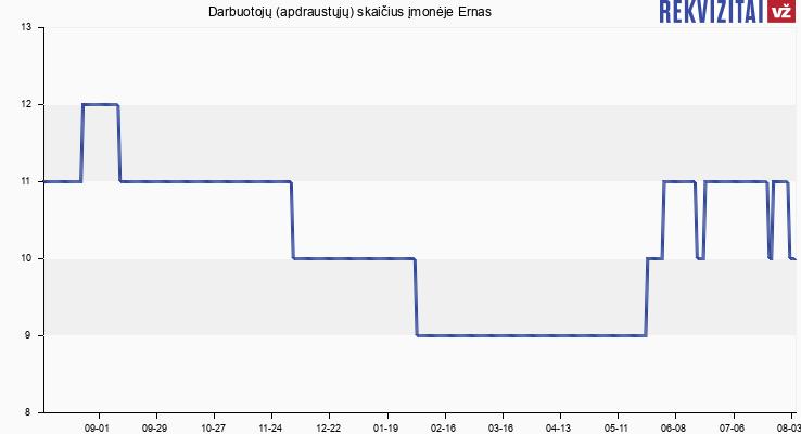 """Darbuotojų (apdraustųjų) skaičius įmonėje UAB """"Ernas"""""""
