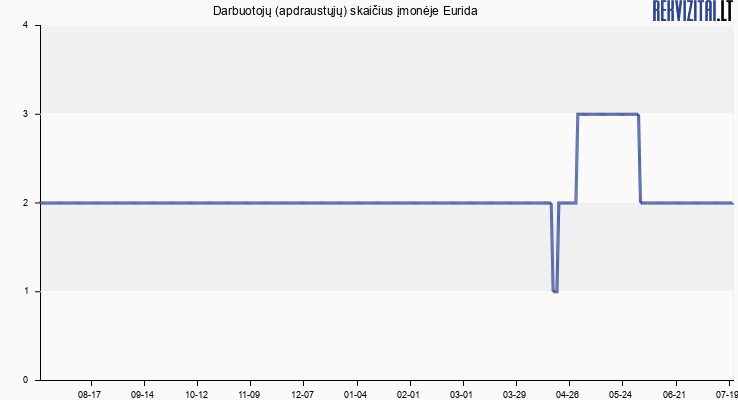 """Darbuotojų (apdraustųjų) skaičius įmonėje UAB """"Eurida"""""""