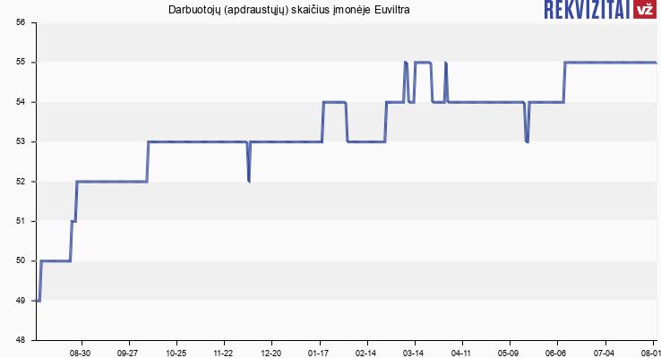 Darbuotojų (apdraustųjų) skaičius įmonėje Euviltra