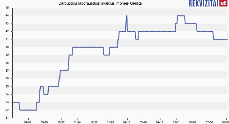 Darbuotojų (apdraustųjų) skaičius įmonėje Gerilita