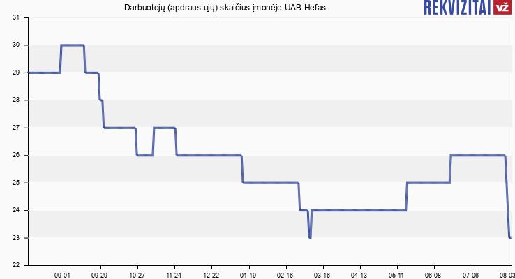 Darbuotojų (apdraustųjų) skaičius įmonėje UAB Hefas