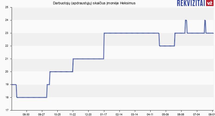 Darbuotojų (apdraustųjų) skaičius įmonėje Heksimus