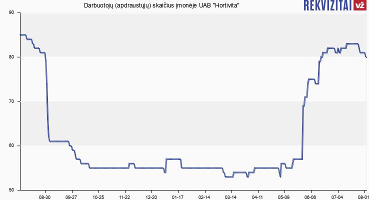 """Darbuotojų (apdraustųjų) skaičius įmonėje UAB """"Hortivita"""""""