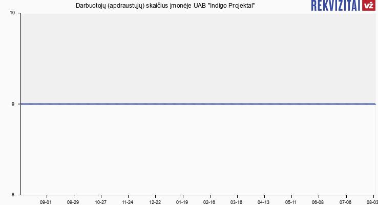 """Darbuotojų (apdraustųjų) skaičius įmonėje UAB """"Indigo Projektai"""""""