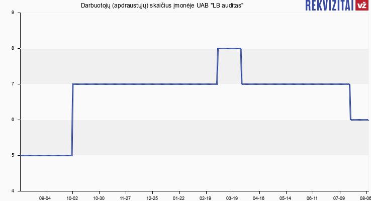 """Darbuotojų (apdraustųjų) skaičius įmonėje UAB """"LB auditas"""""""