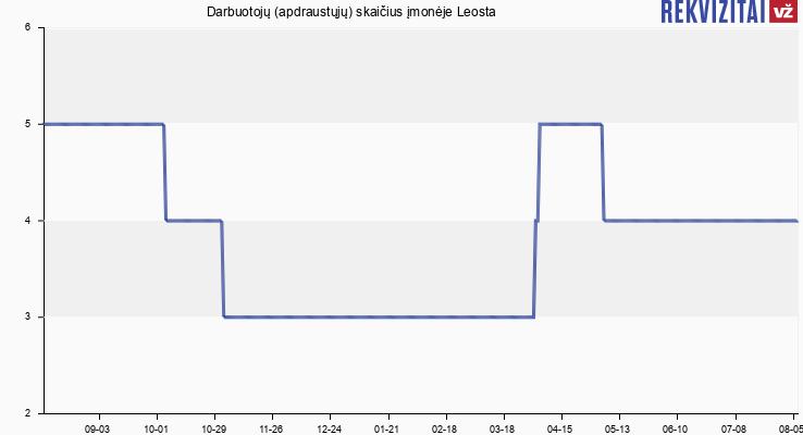 Darbuotojų (apdraustųjų) skaičius įmonėje Leosta