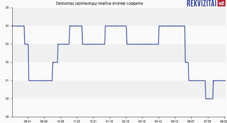 Darbuotojų (apdraustųjų) skaičius įmonėje Logigama