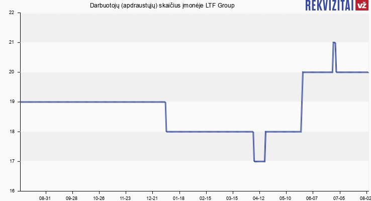 Darbuotojų (apdraustųjų) skaičius įmonėje LTFIREWOOD
