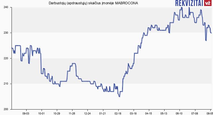 Darbuotojų (apdraustųjų) skaičius įmonėje MABROCONA