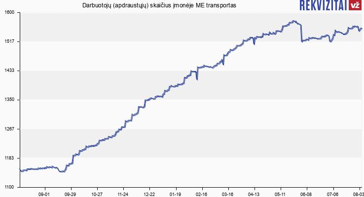 Darbuotojų (apdraustųjų) skaičius įmonėje ME transportas