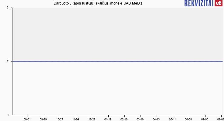 Darbuotojų (apdraustųjų) skaičius įmonėje UAB MeDiz