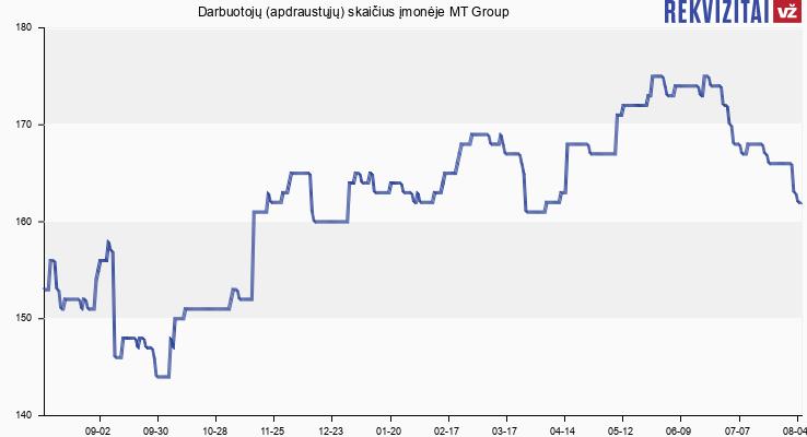 """Darbuotojų (apdraustųjų) skaičius įmonėje UAB """"MT Group"""""""