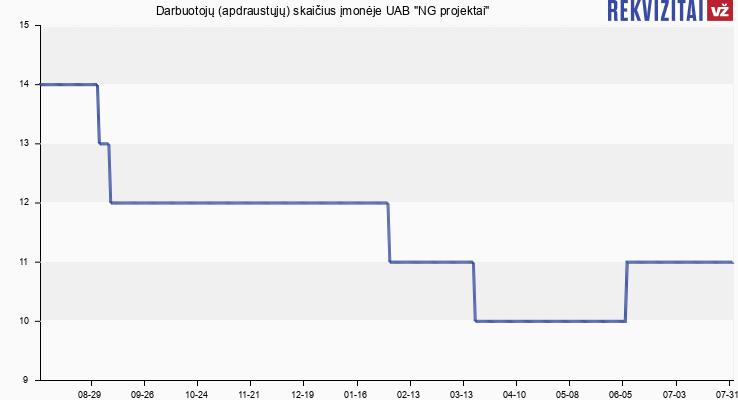 """Darbuotojų (apdraustųjų) skaičius įmonėje UAB """"NG projektai"""""""