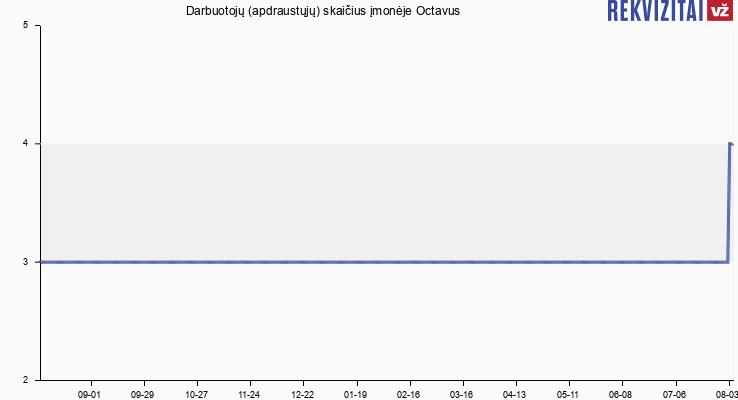 Darbuotojų (apdraustųjų) skaičius įmonėje Octavus