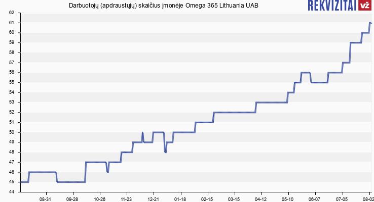 Darbuotojų (apdraustųjų) skaičius įmonėje Omega 365 Lithuania