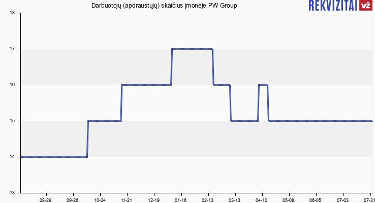 Darbuotojų (apdraustųjų) skaičius įmonėje PW Group