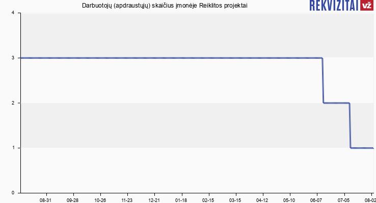Darbuotojų (apdraustųjų) skaičius įmonėje Reiklitos projektai