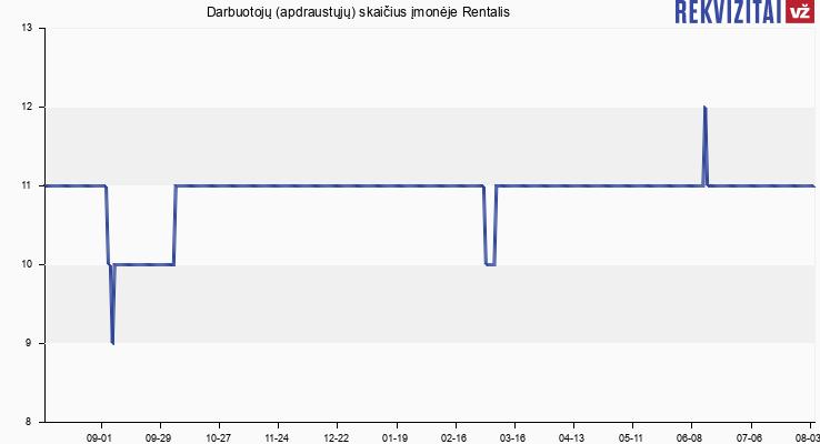 Darbuotojų (apdraustųjų) skaičius įmonėje Rentalis