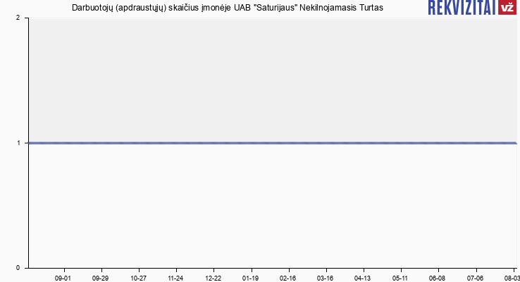 """Darbuotojų (apdraustųjų) skaičius įmonėje UAB """"Saturijaus"""" Nekilnojamasis Turtas"""