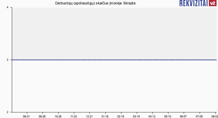 """Darbuotojų (apdraustųjų) skaičius įmonėje UAB """"Skrapta"""""""