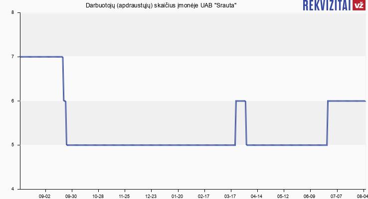 """Darbuotojų (apdraustųjų) skaičius įmonėje UAB """"Srauta"""""""