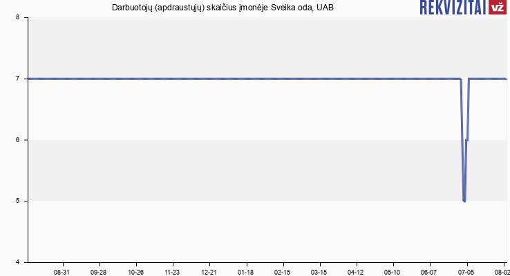 Darbuotojų (apdraustųjų) skaičius įmonėje Sveika oda, UAB