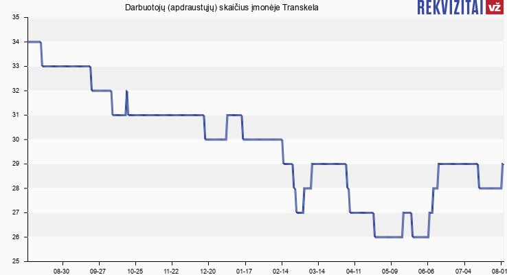 Darbuotojų (apdraustųjų) skaičius įmonėje Transkela