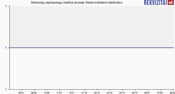"""Darbuotojų (apdraustųjų) skaičius įmonėje UAB """"Viskas Mobiliems Telefonams"""""""