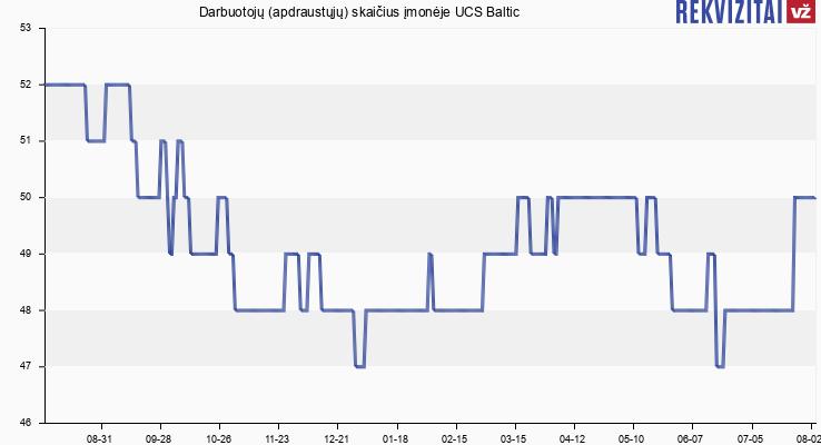 Darbuotojų (apdraustųjų) skaičius įmonėje UCS Baltic