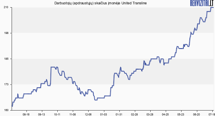 Darbuotojų (apdraustųjų) skaičius įmonėje United Transline