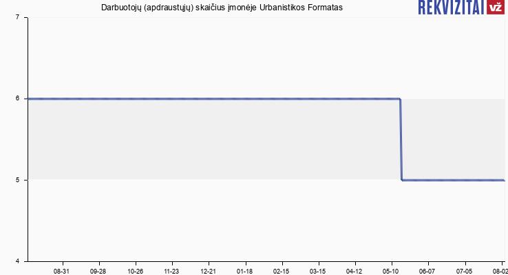 Darbuotojų (apdraustųjų) skaičius įmonėje Urbanistikos Formatas