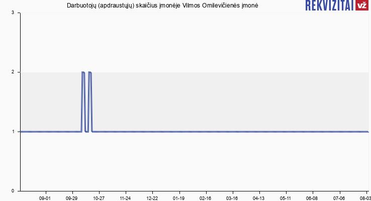 Darbuotojų (apdraustųjų) skaičius įmonėje Vilmos Omilevičienės įmonė