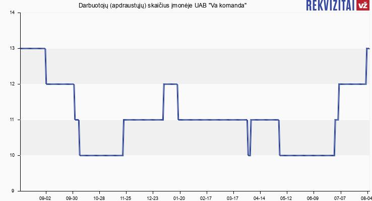 """Darbuotojų (apdraustųjų) skaičius įmonėje UAB """"Va komanda"""""""