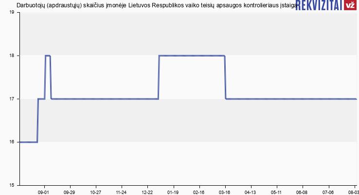 Darbuotojų (apdraustųjų) skaičius įmonėje Lietuvos Respublikos vaiko teisių apsaugos kontrolieriaus įstaiga