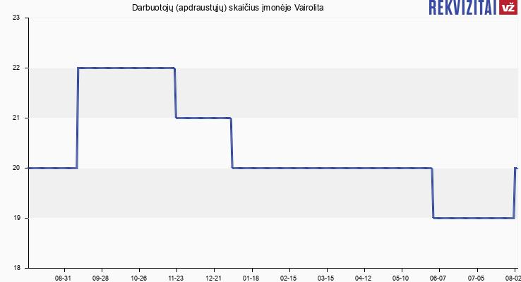 Darbuotojų (apdraustųjų) skaičius įmonėje Vairolita