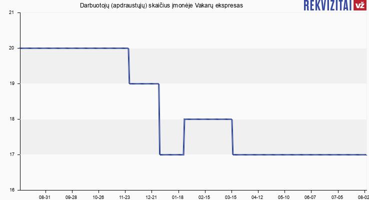 Darbuotojų (apdraustųjų) skaičius įmonėje Vakarų ekspresas, dienraštis Klaipėdos kraštui